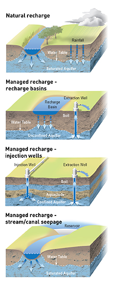 p10-v3c9b3_Groundwater Recharge Natural and Managed_EDIT_SNO_v1_