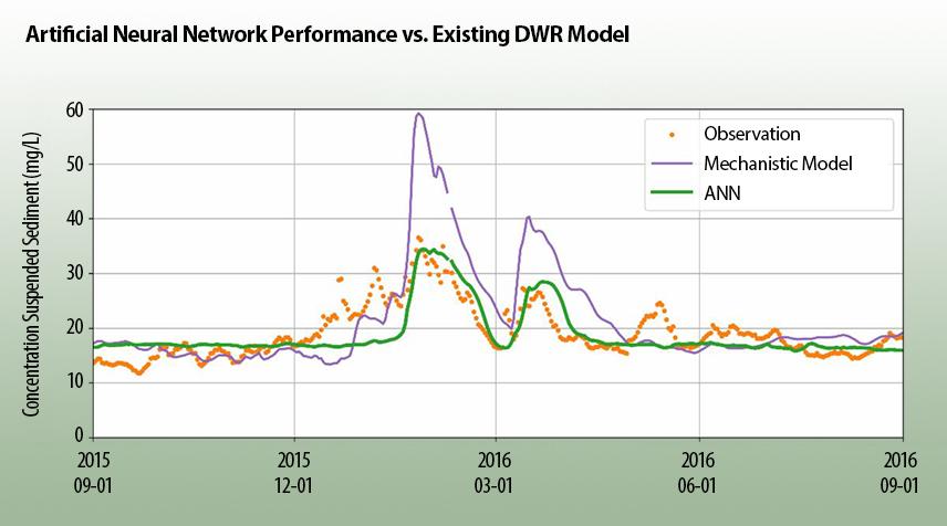 neeural network sediment chart