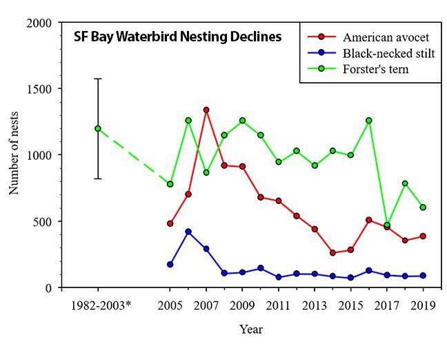chart of bird nesting declines