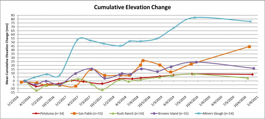 elevation change chart